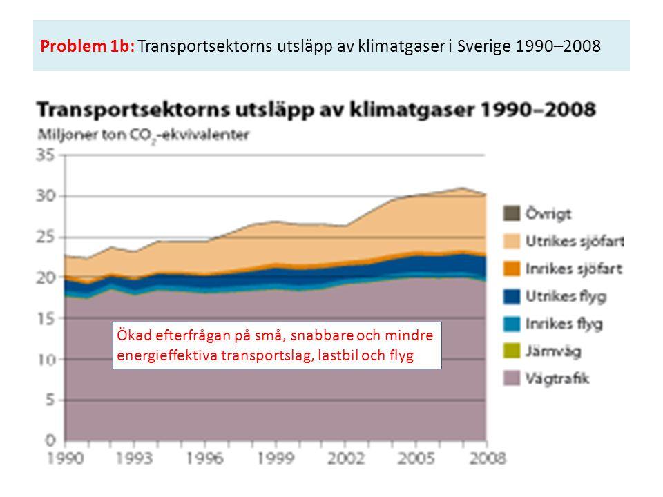 Problem 1b: Transportsektorns utsläpp av klimatgaser i Sverige 1990–2008 Ökad efterfrågan på små, snabbare och mindre energieffektiva transportslag, l