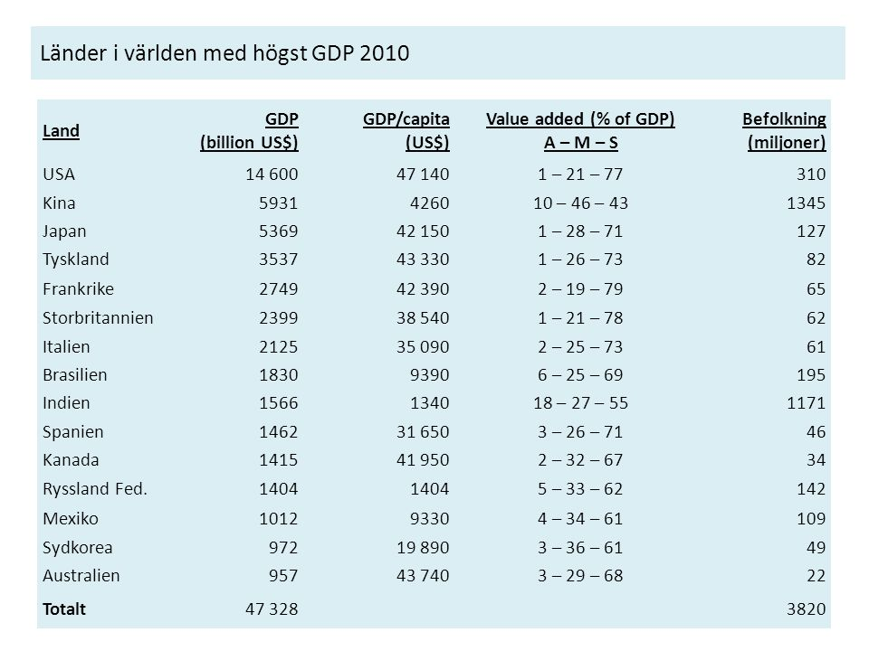 Länder i världen med högst GDP 2010 Land GDP (billion US$) GDP/capita (US$) Value added (% of GDP) A – M – S Befolkning (miljoner) USA14 60047 1401 –