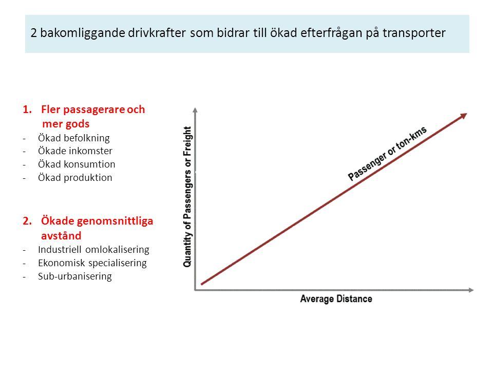 2 bakomliggande drivkrafter som bidrar till ökad efterfrågan på transporter 1.Fler passagerare och mer gods -Ökad befolkning -Ökade inkomster -Ökad konsumtion -Ökad produktion 2.Ökade genomsnittliga avstånd -Industriell omlokalisering -Ekonomisk specialisering -Sub-urbanisering