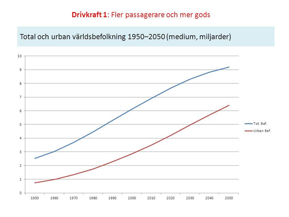 Total och urban världsbefolkning 1950–2050 (medium, miljarder) Drivkraft 1: Fler passagerare och mer gods