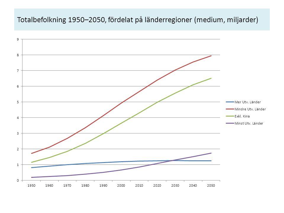 Totalbefolkning 1950–2050, fördelat på länderregioner (medium, miljarder)