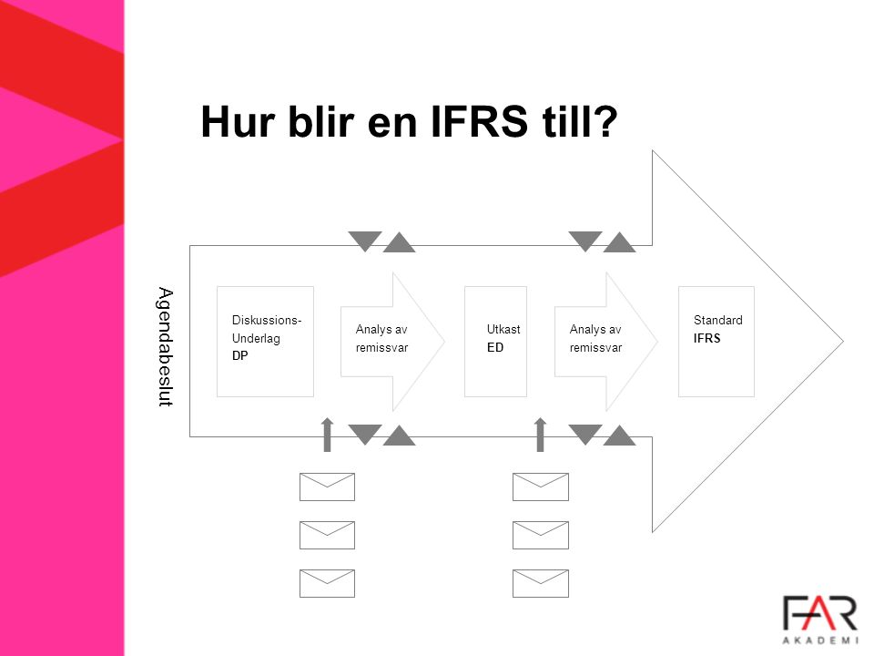 Hur blir en IFRS till? Agendabeslut Diskussions- Underlag DP Analys av remissvar Utkast ED Analys av remissvar Standard IFRS