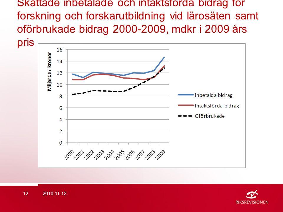 Skattade inbetalade och intäktsförda bidrag för forskning och forskarutbildning vid lärosäten samt oförbrukade bidrag 2000-2009, mdkr i 2009 års pris