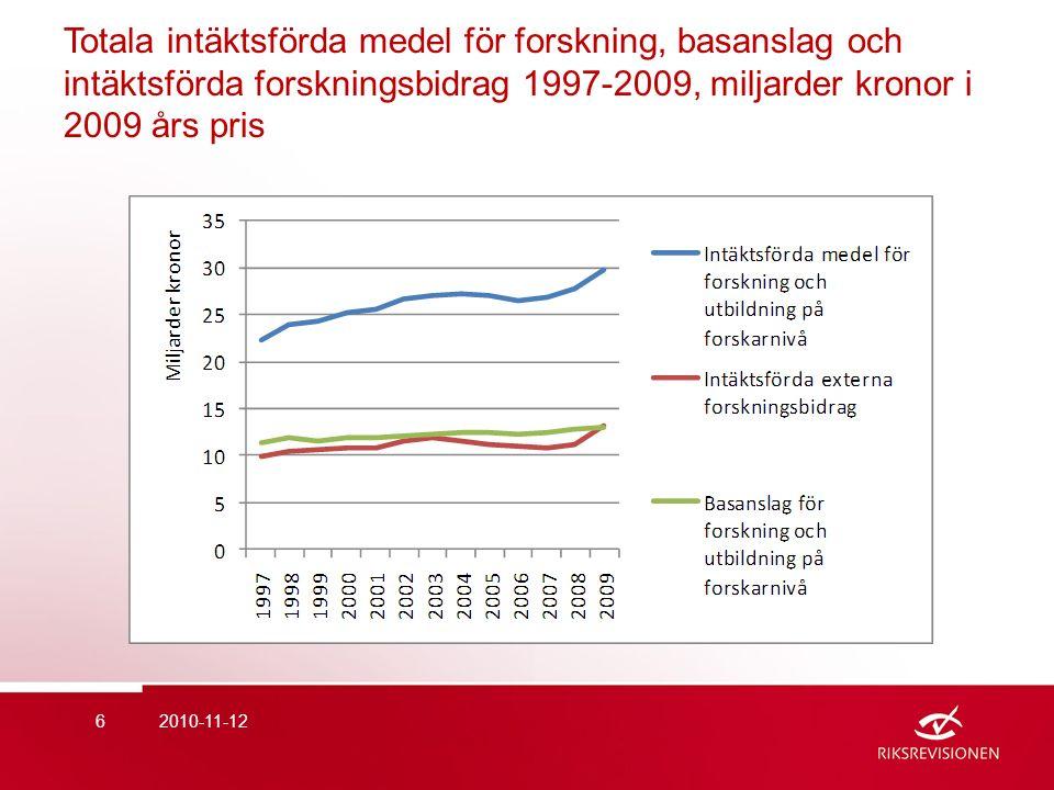 Totala intäktsförda medel för forskning, basanslag och intäktsförda forskningsbidrag 1997-2009, miljarder kronor i 2009 års pris 2010-11-126