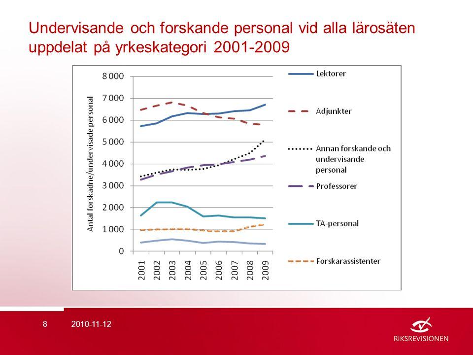 Undervisande och forskande personal vid alla lärosäten uppdelat på yrkeskategori 2001-2009 2010-11-128