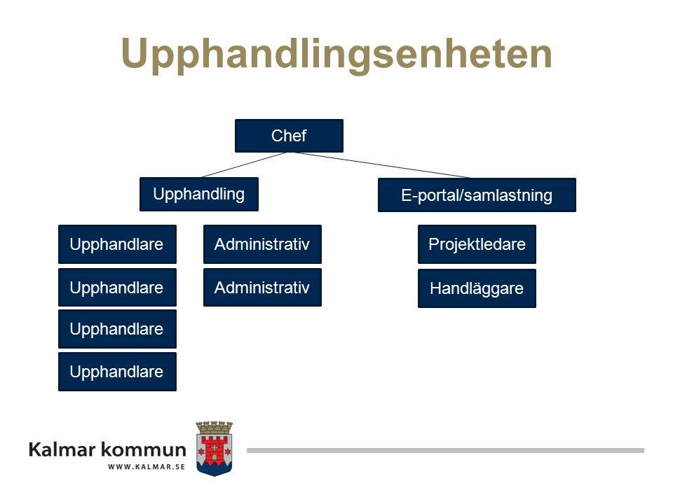 Upphandlingsenheten Chef Upphandling E-portal/samlastning Upphandlare Administrativ Projektledare Handläggare