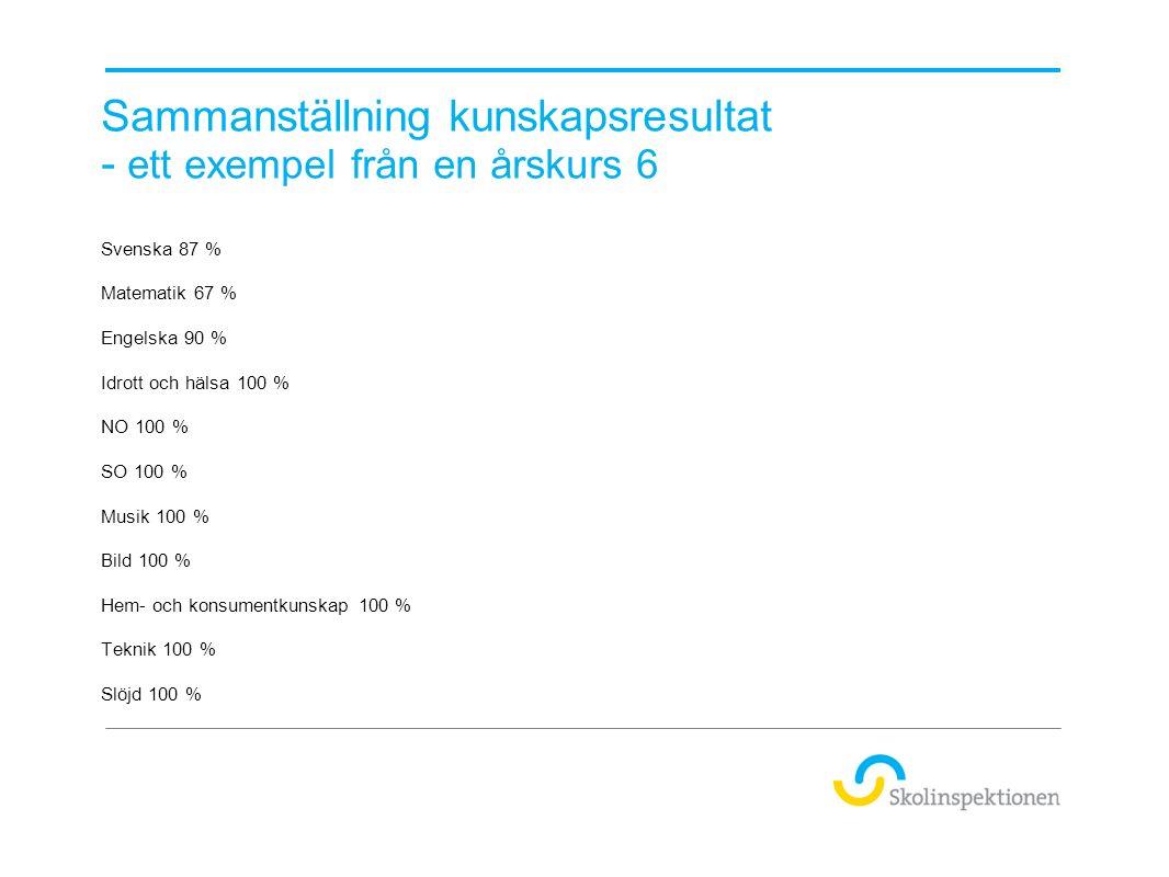 Sammanställning kunskapsresultat - ett exempel från en årskurs 6 Svenska 87 % Matematik 67 % Engelska 90 % Idrott och hälsa 100 % NO 100 % SO 100 % Musik 100 % Bild 100 % Hem- och konsumentkunskap 100 % Teknik 100 % Slöjd 100 %