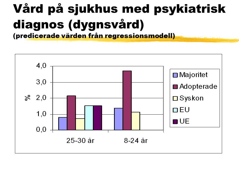 Vård på sjukhus med psykiatrisk diagnos (dygnsvård) (predicerade värden från regressionsmodell)