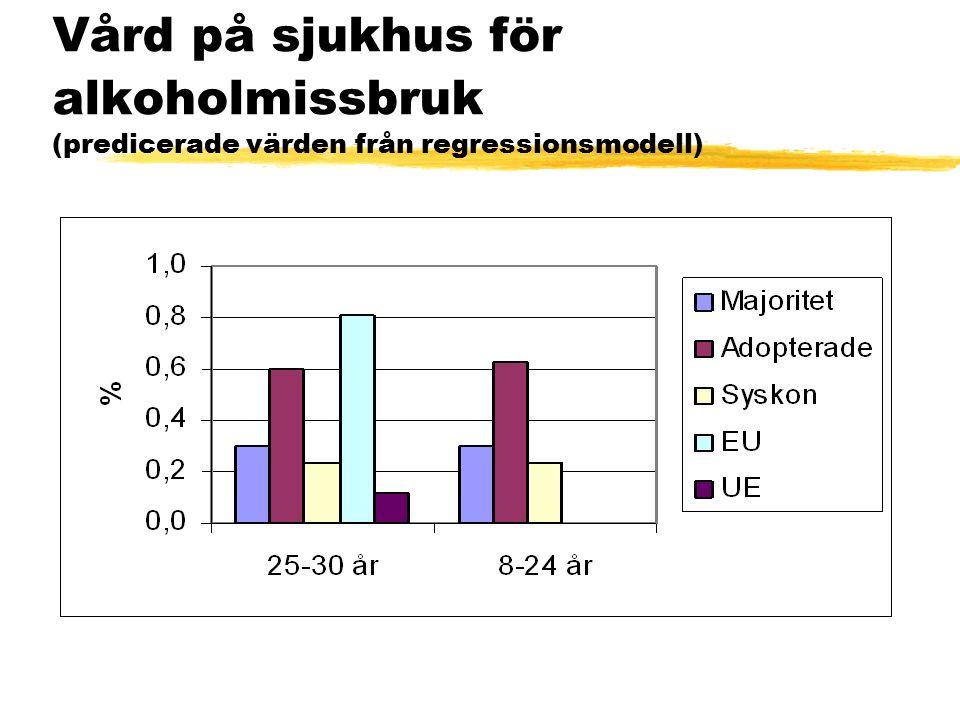 Vård på sjukhus för alkoholmissbruk (predicerade värden från regressionsmodell)