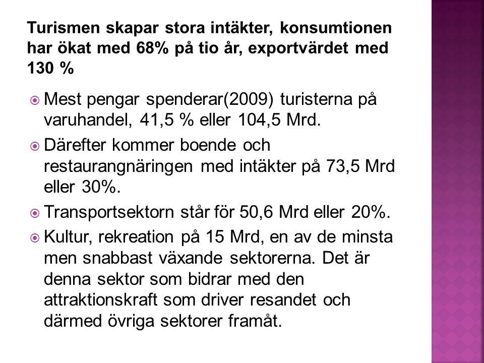  Mest pengar spenderar(2009) turisterna på varuhandel, 41,5 % eller 104,5 Mrd.