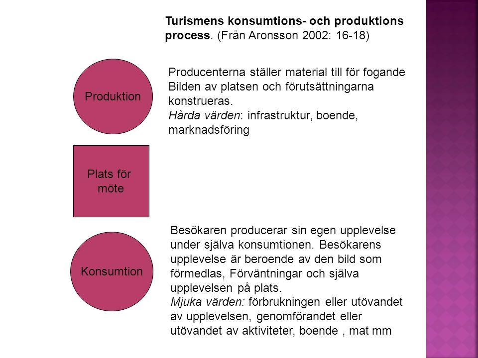 Produktion Konsumtion Plats för möte Producenterna ställer material till för fogande Bilden av platsen och förutsättningarna konstrueras.