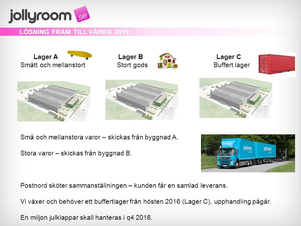 LÖSNING FRAM TILL VÅREN 2019 Lager A Lager B Lager C Smått och mellanstort Stort gods Buffert lager Små och mellanstora varor – skickas från byggnad A.