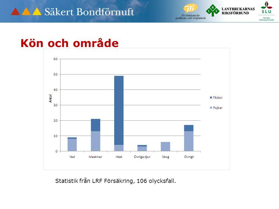 Statistik från LRF Försäkring, 106 olycksfall. Kön och område