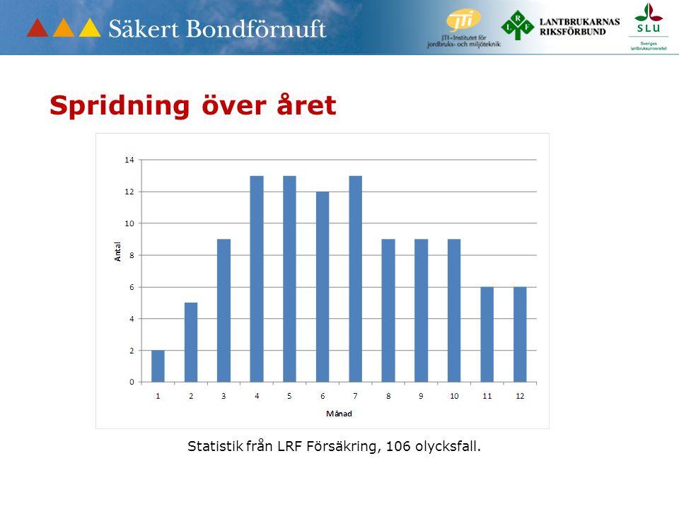 Statistik från LRF Försäkring, 106 olycksfall. Spridning över året