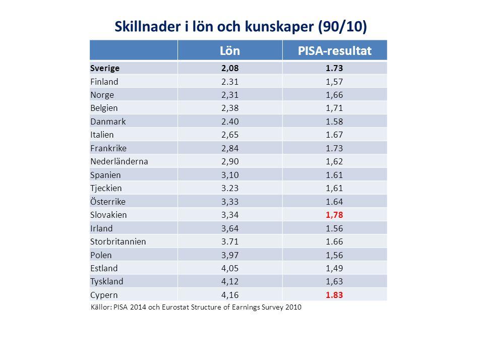 Källor: PISA 2014 och Eurostat Structure of Earnings Survey 2010 Skillnader i lön och kunskaper (90/10) LönPISA-resultat Sverige2,081.73 Finland2.311,57 Norge2,311,66 Belgien2,381,71 Danmark2.401.58 Italien2,651.67 Frankrike2,841.73 Nederländerna2,901,62 Spanien3,101.61 Tjeckien3.231,61 Österrike3,331.64 Slovakien3,341,78 Irland3,641.56 Storbritannien3.711.66 Polen3,971,56 Estland4,051,49 Tyskland4,121,63 Cypern4,161.83