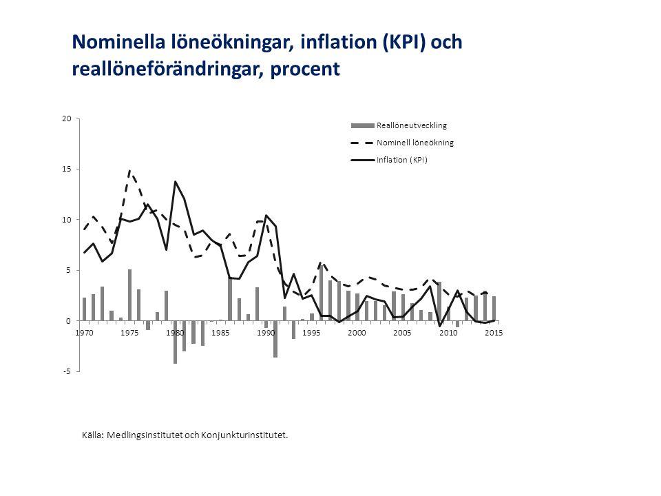 Nominella löneökningar, inflation (KPI) och reallöneförändringar, procent Källa: Medlingsinstitutet och Konjunkturinstitutet.