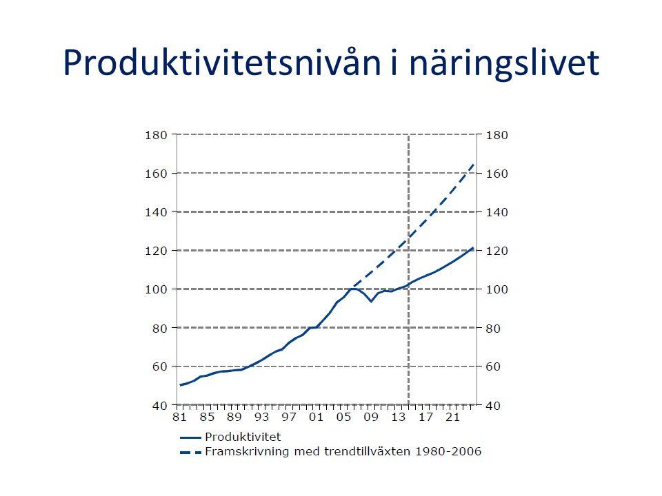 Produktivitetsnivån i näringslivet