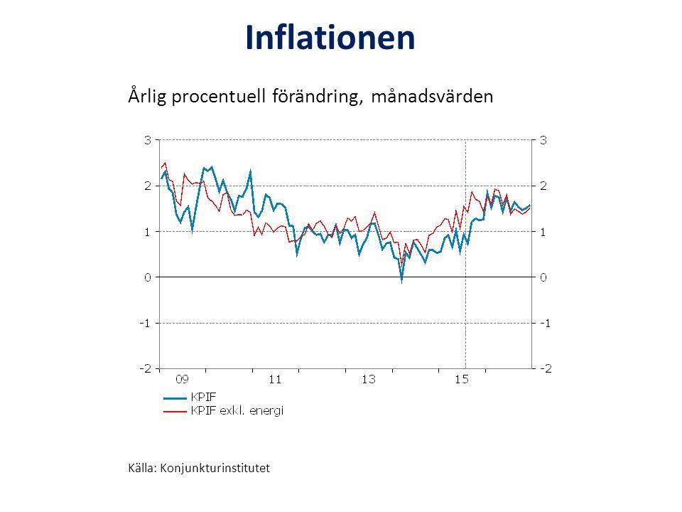 Årlig procentuell förändring, månadsvärden Källa: Konjunkturinstitutet Inflationen