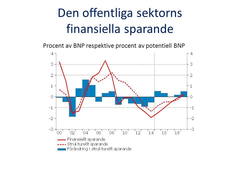 Den offentliga sektorns finansiella sparande Procent av BNP respektive procent av potentiell BNP