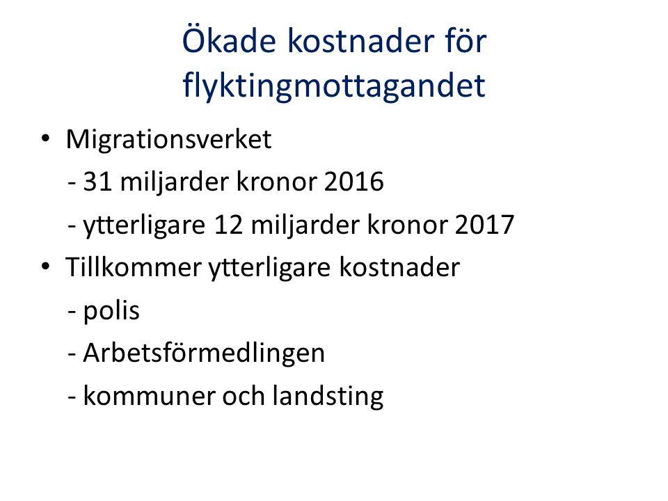 Ökade kostnader för flyktingmottagandet Migrationsverket - 31 miljarder kronor 2016 - ytterligare 12 miljarder kronor 2017 Tillkommer ytterligare kostnader - polis - Arbetsförmedlingen - kommuner och landsting