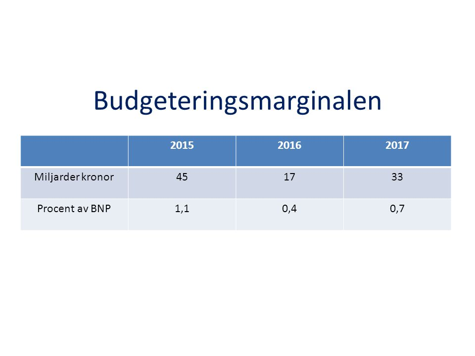 Budgeteringsmarginalen 201520162017 Miljarder kronor451733 Procent av BNP1,10,40,7