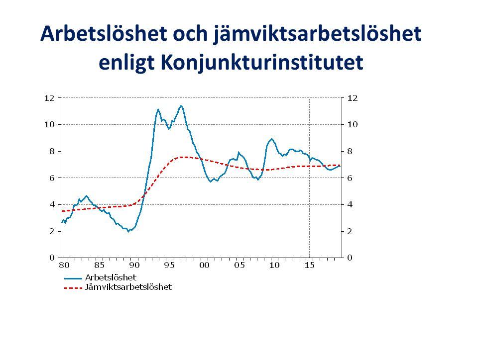 Källa: Finanspolitiska rådet (2015)