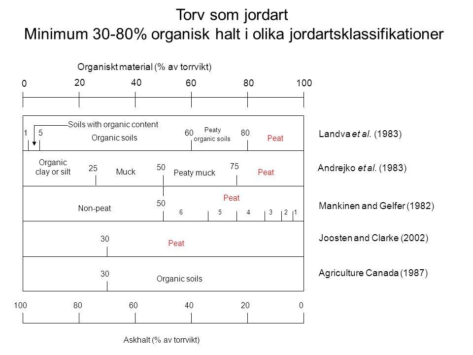 Organiskt material (% av torrvikt) 100 20 0 40 60 80100 Askhalt (% av torrvikt) 80604020 0 Landva et al.