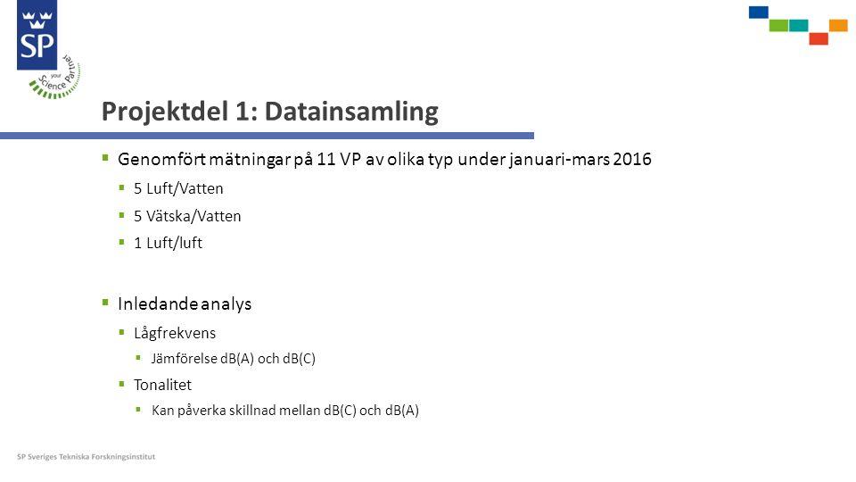  Genomfört mätningar på 11 VP av olika typ under januari-mars 2016  5 Luft/Vatten  5 Vätska/Vatten  1 Luft/luft  Inledande analys  Lågfrekvens  Jämförelse dB(A) och dB(C)  Tonalitet  Kan påverka skillnad mellan dB(C) och dB(A) Projektdel 1: Datainsamling