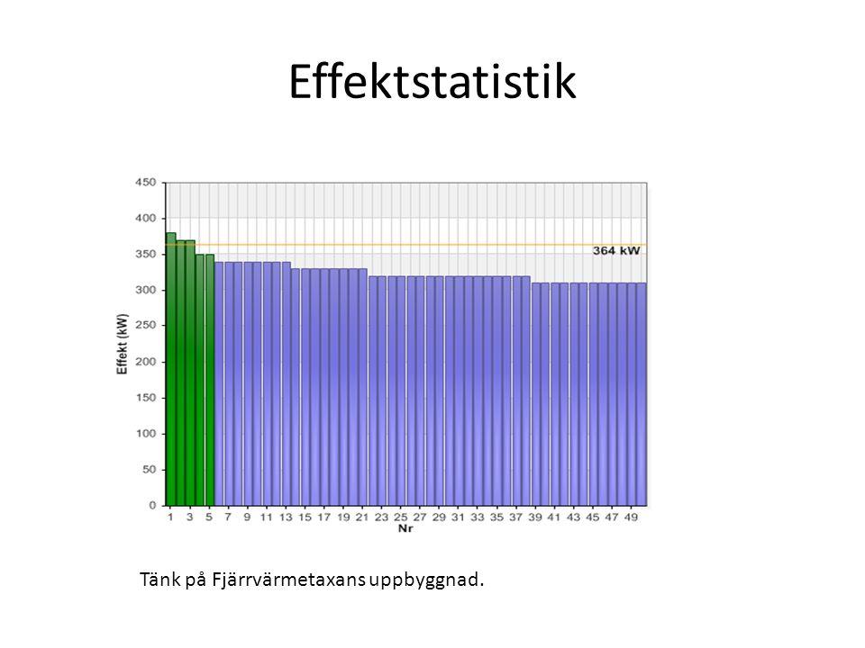 Effektstatistik Tänk på Fjärrvärmetaxans uppbyggnad.