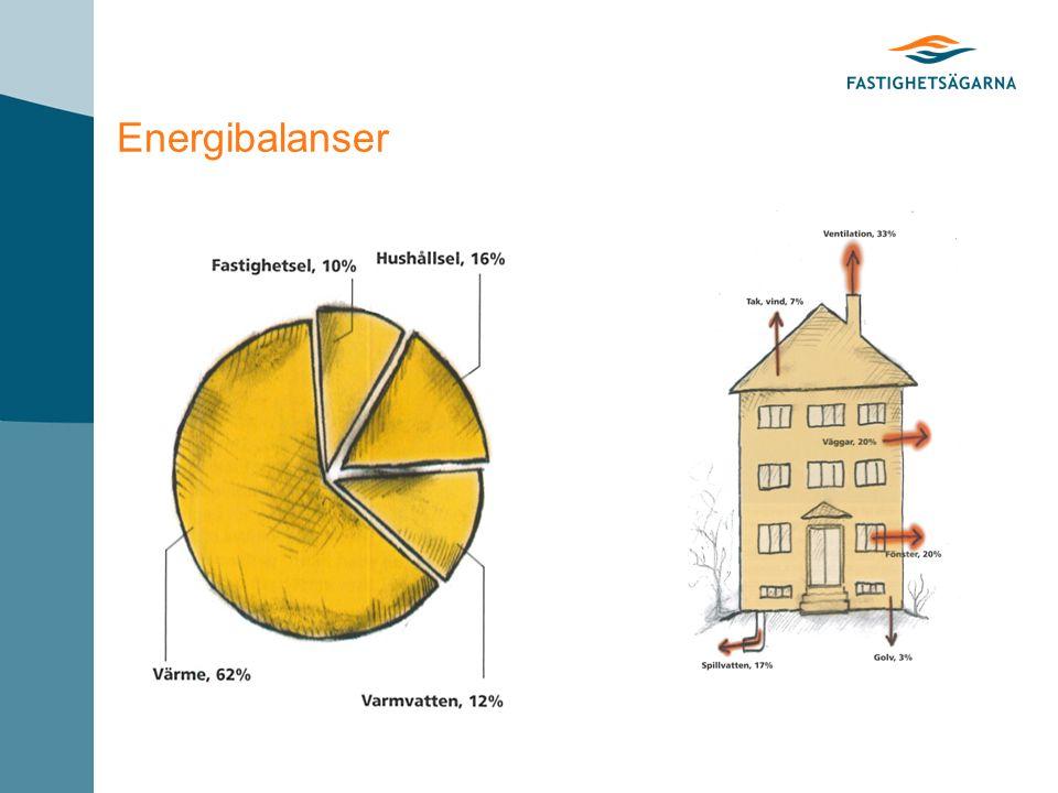 Energibalanser