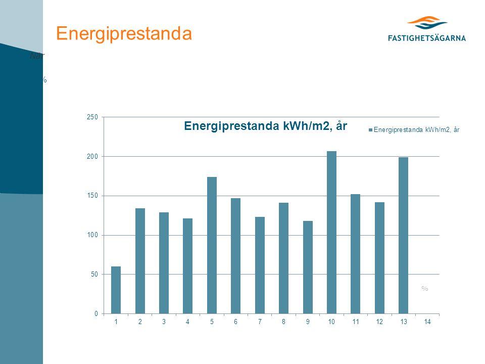 Energiprestanda % När %
