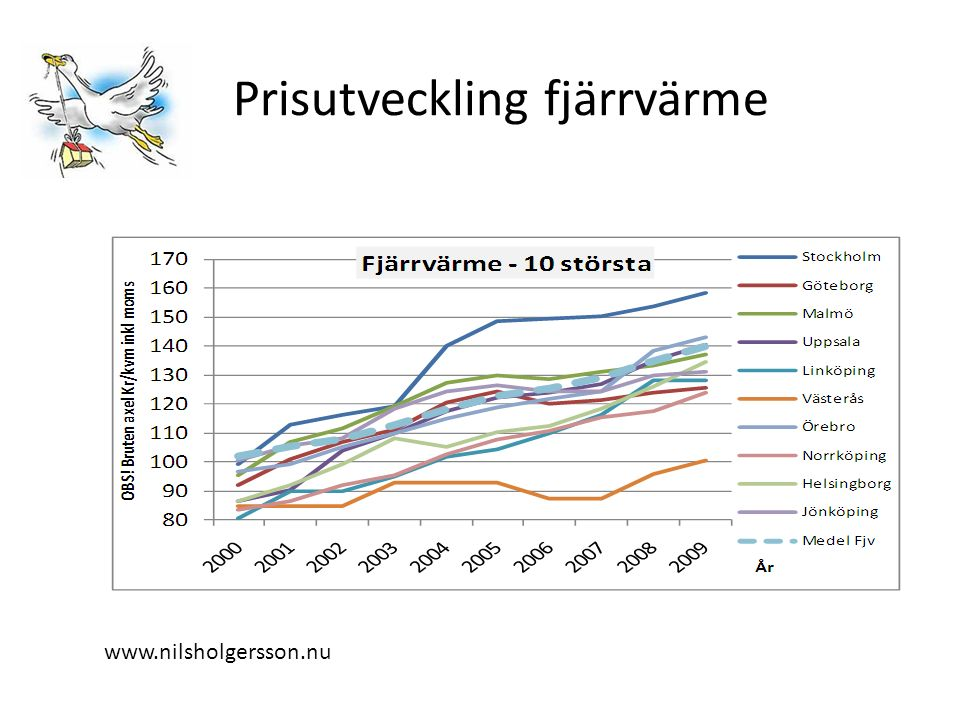Fjärrvärmepriset Stockholm