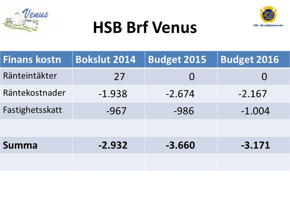 HSB Brf Venus Finans kostnBokslut 2014Budget 2015Budget 2016 Ränteintäkter 27 0 0 Räntekostnader -1.938 -2.674 -2.167 Fastighetsskatt -967 -986 -1.004 Summa -2.932 -3.660 -3.171
