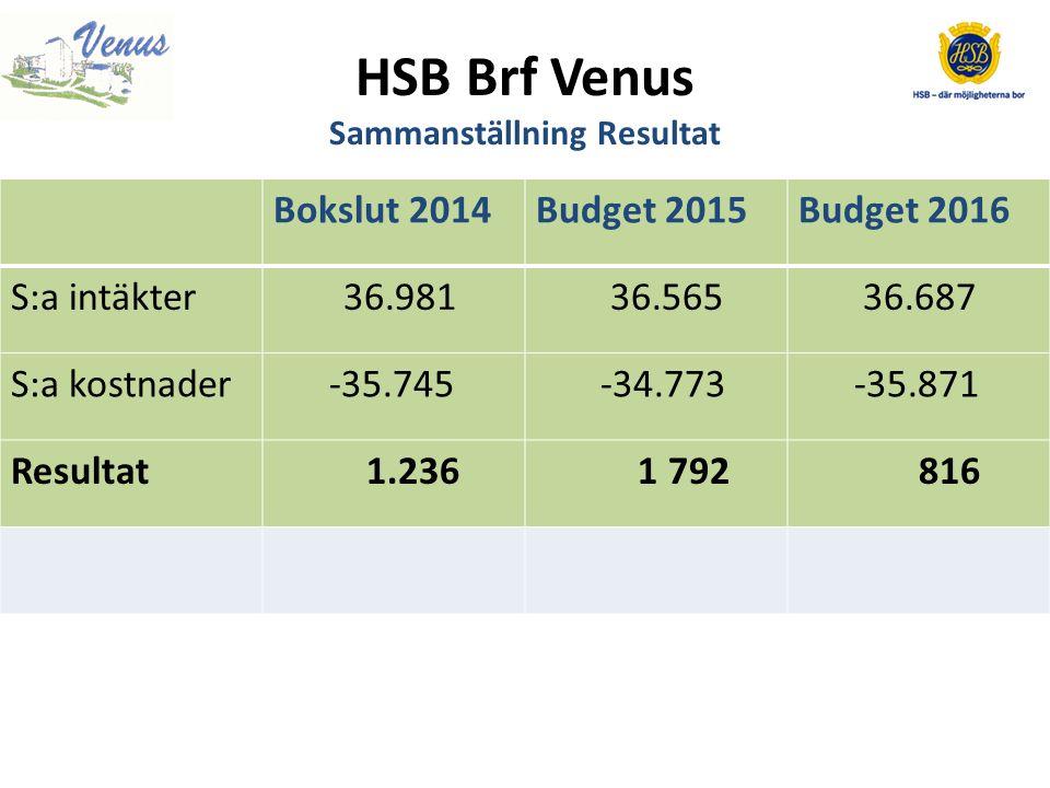 HSB Brf Venus Sammanställning Resultat Bokslut 2014Budget 2015Budget 2016 S:a intäkter 36.981 36.565 36.687 S:a kostnader -35.745 -34.773 -35.871 Resultat 1.236 1 792 816