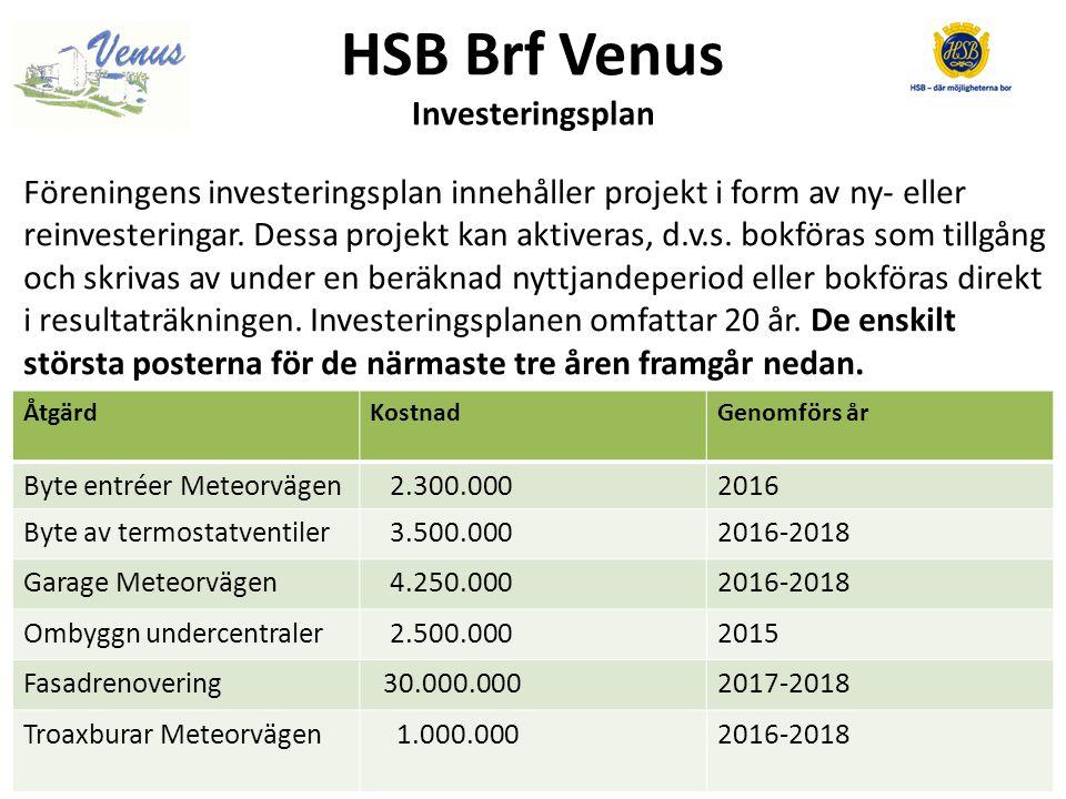 HSB Brf Venus Underhållsplanen 2016 Byte av entréer Meteorvägen 2.300.000 Boulebanan på gården 850.000 Byte av termostatventiler (3.500.000) 1.166.000 Mark & trädgård 1.870.000 Garage Meteorvägen 2 – 40 (4.250.000) 1.540.000 Byte motorvärmare/avbärarräcken MV 500.000 Breddning av parkeringsplatser Mv 200.000 OVK Kometvägen 285.000 Belysning källare 600.000 Grindtorpssalen 150.000