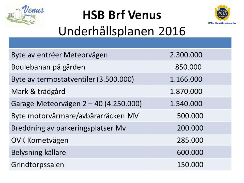 HSB Brf Venus Intäkter (kkr)Bokslut 2014Budget 2015Budget 2016 Årsavgifter bostäder 33.460 Hyror garage/P-platser 1.909 1.825 1.835 Hyror lokaler 954 940 910 Övrigt 658 340 482 Summa 36.981 36.565 36.687