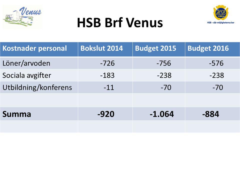 HSB Brf Venus Kostnader personalBokslut 2014Budget 2015Budget 2016 Löner/arvoden -726 -756 -576 Sociala avgifter -183 -238 Utbildning/konferens -11 -70 Summa -920 -1.064 -884