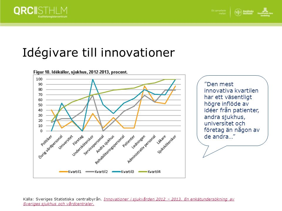 Idégivare till innovationer Källa: Sveriges Statistiska centralbyrån.