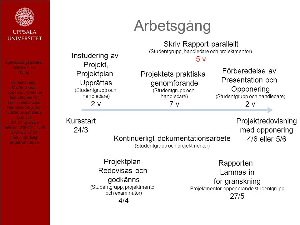 Självständigt arbete i teknisk fysik 15 hp Kursansvarig: Martin Sjödin Uppsala Universitet Institutionen för teknikvetenskaper Nanoteknologi och funktionella material Box 534 751 21 Uppsala Telefon: 018-471 7330 0704-25 07 51 martin.sjodin@ angstrom.uu.se Arbetsgång Kursstart 24/3 Projektredovisning med opponering 4/6 eller 5/6 Instudering av Projekt, Projektplan Upprättas (Studentgrupp och handledare) 2 v Projektplan Redovisas och godkänns (Studentgrupp, projektmentor och examinator) 4/4 Projektets praktiska genomförande (Studentgrupp och handledare) 7 v Kontinuerligt dokumentationsarbete (Studentgrupp och projektmentor) Skriv Rapport parallellt (Studentgrupp, handledare och projektmentor) 5 v Rapporten Lämnas in för granskning Projektmentor, opponerande studentgrupp 27/5 Förberedelse av Presentation och Opponering (Studentgrupp och handledare) 2 v
