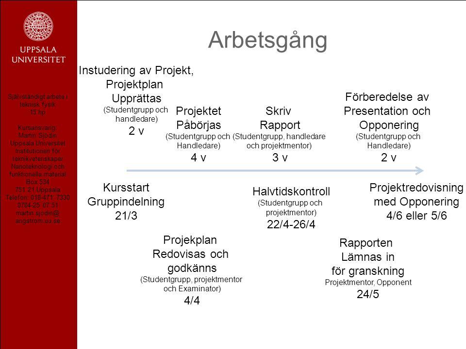 Självständigt arbete i teknisk fysik 15 hp Kursansvarig: Martin Sjödin Uppsala Universitet Institutionen för teknikvetenskaper Nanoteknologi och funktionella material Box 534 751 21 Uppsala Telefon: 018-471 7330 0704-25 07 51 martin.sjodin@ angstrom.uu.se Arbetsgång Kursstart Gruppindelning 21/3 Projektredovisning med Opponering 4/6 eller 5/6 Instudering av Projekt, Projektplan Upprättas (Studentgrupp och handledare) 2 v Projekplan Redovisas och godkänns (Studentgrupp, projektmentor och Examinator) 4/4 Projektet Påbörjas (Studentgrupp och Handledare) 4 v Halvtidskontroll (Studentgrupp och projektmentor) 22/4-26/4 Skriv Rapport (Studentgrupp, handledare och projektmentor) 3 v Rapporten Lämnas in för granskning Projektmentor, Opponent 24/5 Förberedelse av Presentation och Opponering (Studentgrupp och Handledare) 2 v