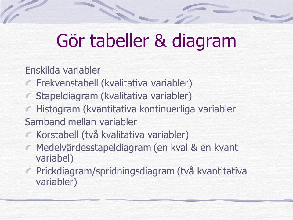 Gör tabeller & diagram Enskilda variabler Frekvenstabell (kvalitativa variabler) Stapeldiagram (kvalitativa variabler) Histogram (kvantitativa kontinuerliga variabler Samband mellan variabler Korstabell (två kvalitativa variabler) Medelvärdesstapeldiagram (en kval & en kvant variabel) Prickdiagram/spridningsdiagram (två kvantitativa variabler)