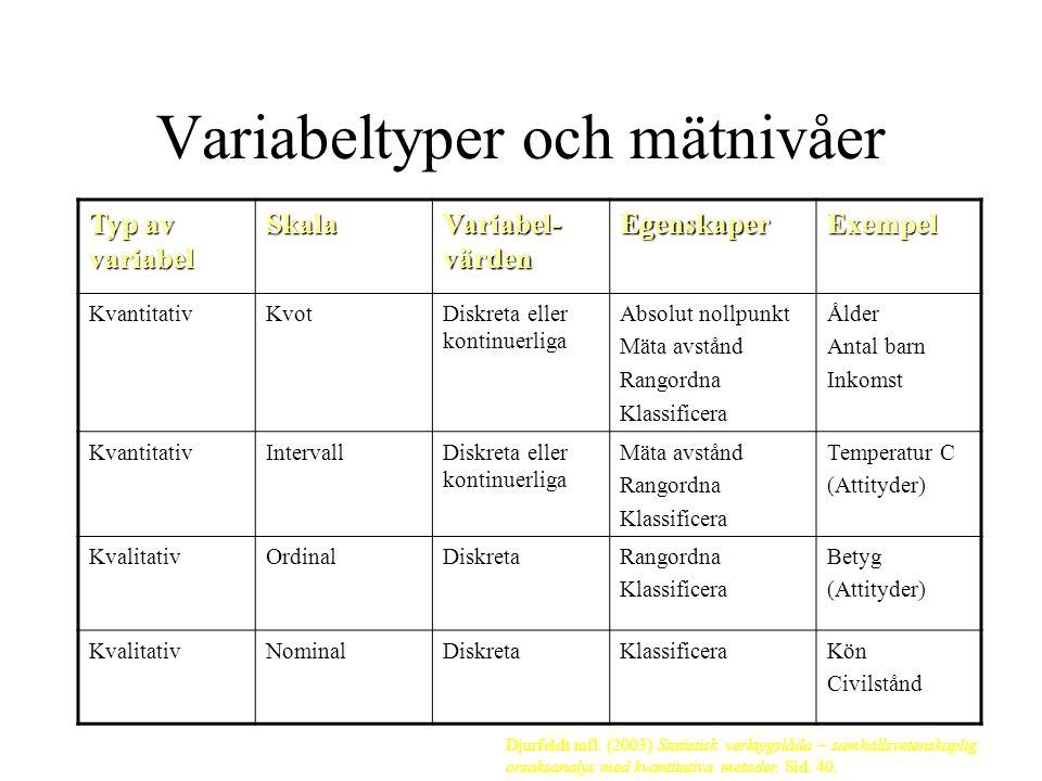 Variabeltyper och mätnivåer Typ av variabel Skala Variabel- värden EgenskaperExempel KvantitativKvotDiskreta eller kontinuerliga Absolut nollpunkt Mäta avstånd Rangordna Klassificera Ålder Antal barn Inkomst KvantitativIntervallDiskreta eller kontinuerliga Mäta avstånd Rangordna Klassificera Temperatur C (Attityder) KvalitativOrdinalDiskretaRangordna Klassificera Betyg (Attityder) KvalitativNominalDiskretaKlassificeraKön Civilstånd Djurfeldt mfl.