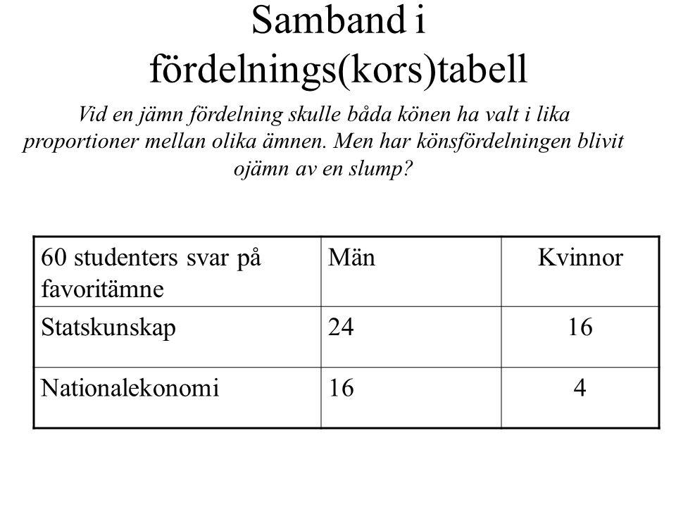 Samband i fördelnings(kors)tabell 60 studenters svar på favoritämne MänKvinnor Statskunskap2416 Nationalekonomi164 Vid en jämn fördelning skulle båda könen ha valt i lika proportioner mellan olika ämnen.