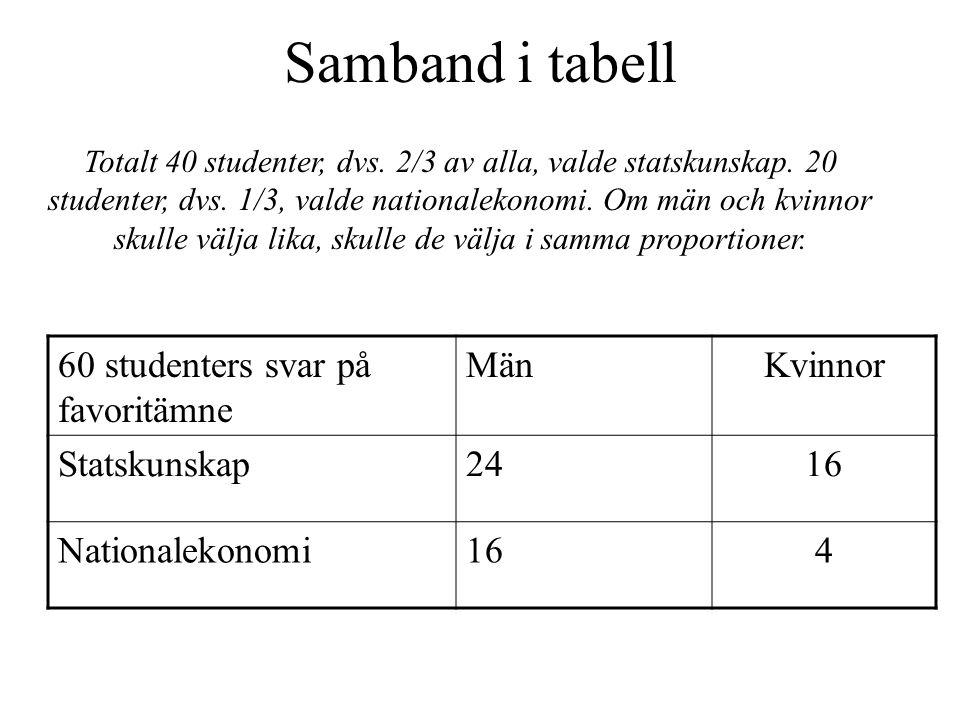 Samband i tabell 60 studenters svar på favoritämne MänKvinnor Statskunskap2416 Nationalekonomi164 Totalt 40 studenter, dvs.