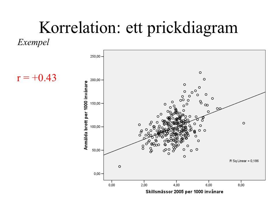 Korrelation: ett prickdiagram Exempel r = +0.43