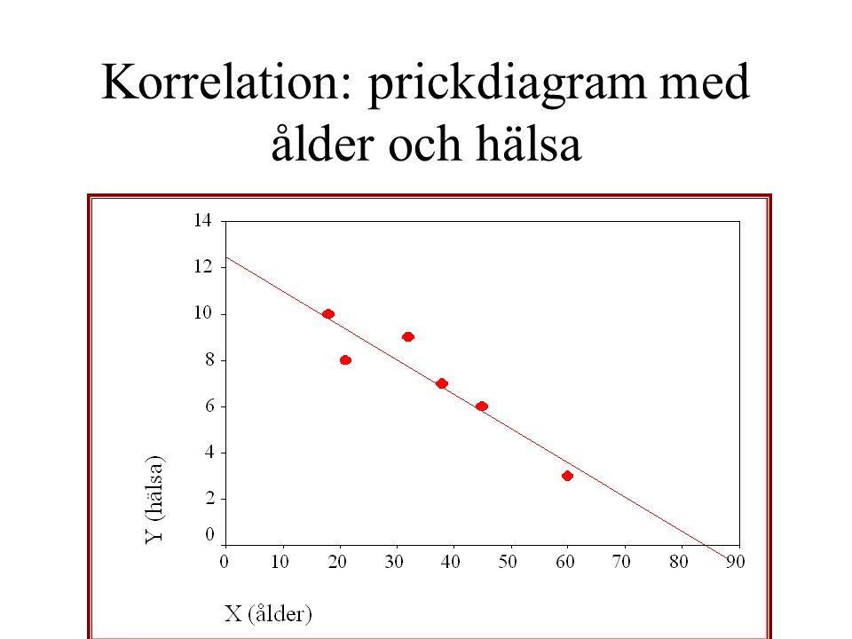 Korrelation: prickdiagram med ålder och hälsa