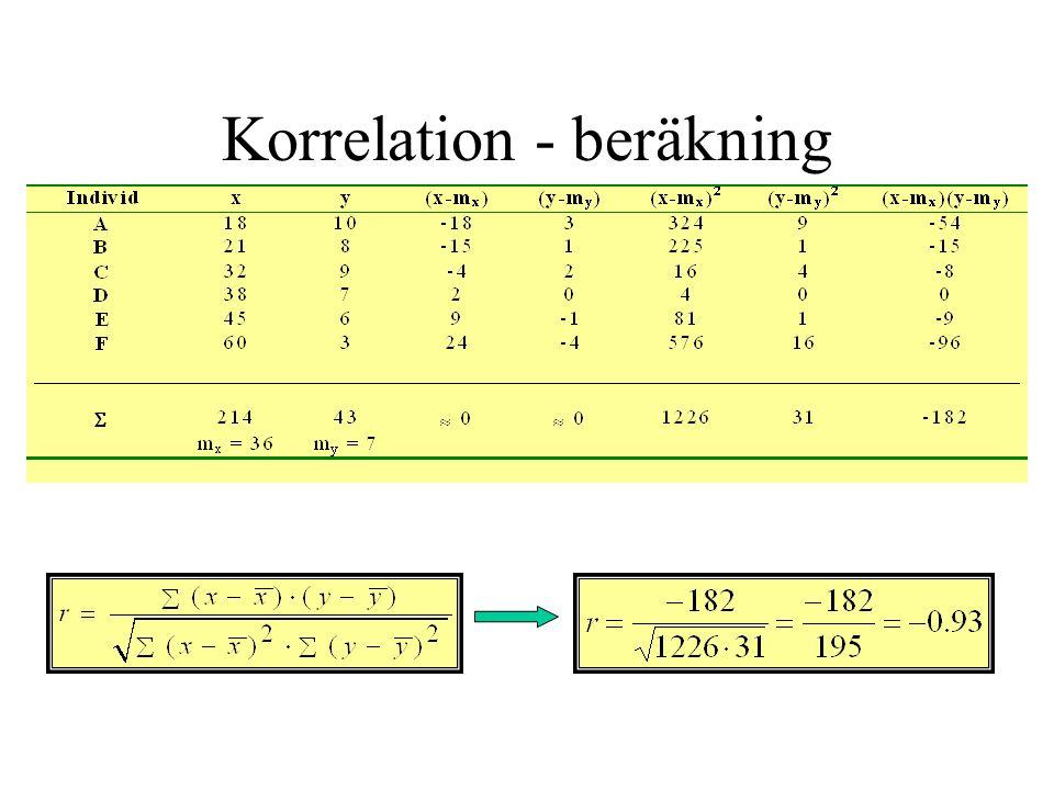Korrelation - beräkning