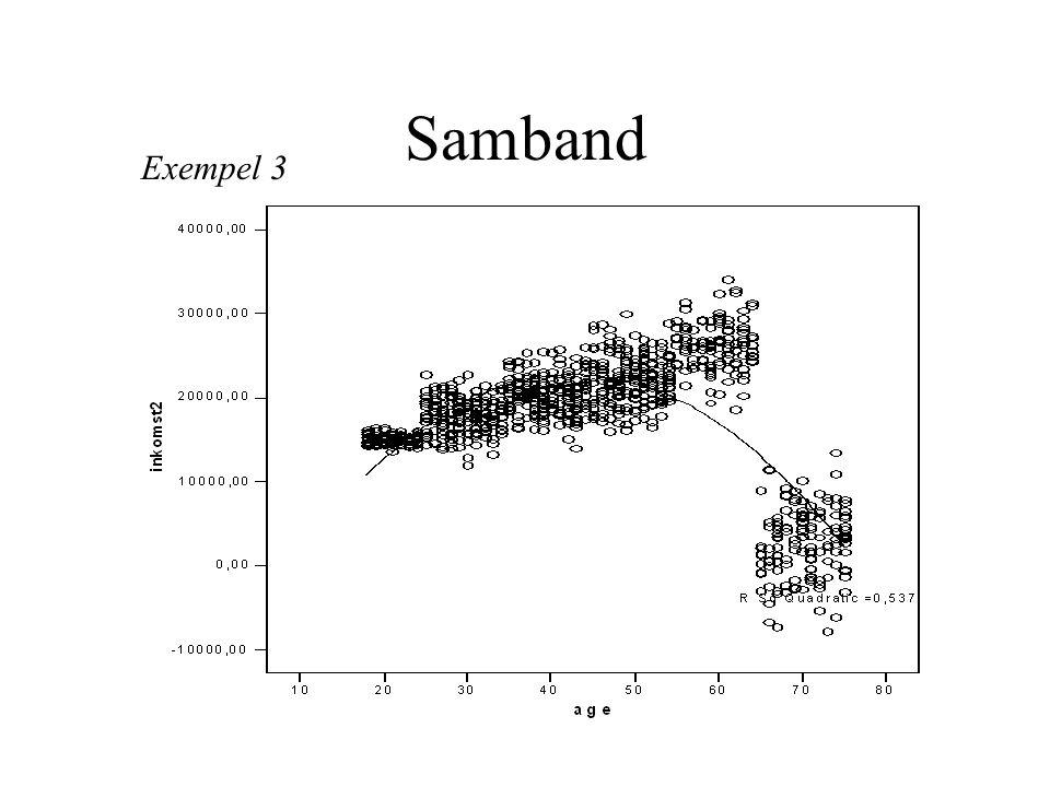 Samband i tabell 60 studenters svar på favoritämne Män [(O-E) 2 delat med E] Kvinnor [(O-E) 2 delat med E] Statskunskap (24-26,7) 2 =7,29 7,29/26,7 = 0,27 (16-13,3) 2 =7,29 7,29/13,3=0,55 Nationalekonomi (16-13,3) 2 =7,29 7,29/13,3 = 0,55 (4-6,7) 2 =7,29 7,29/6,7=1,09 Chi-två-beräkning: chi-två är lika med summan av [(O- E) 2 delat med E], där O är det observerade, E det förväntade värdet (vid jämn fördelning).