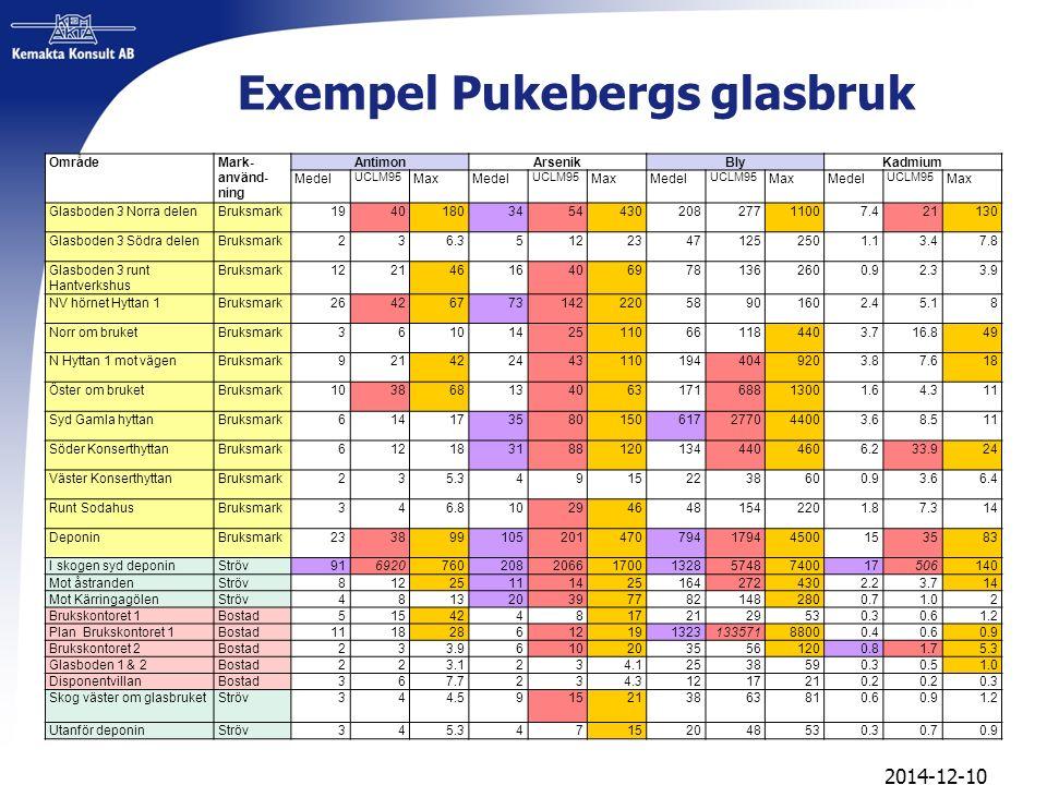 Exempel Pukebergs glasbruk OmrådeMark- använd ning AntimonArsenikBlyKadmium Medel UCLM95 MaxMedel UCLM95 MaxMedel UCLM95 MaxMedel UCLM95 Max Glasbode