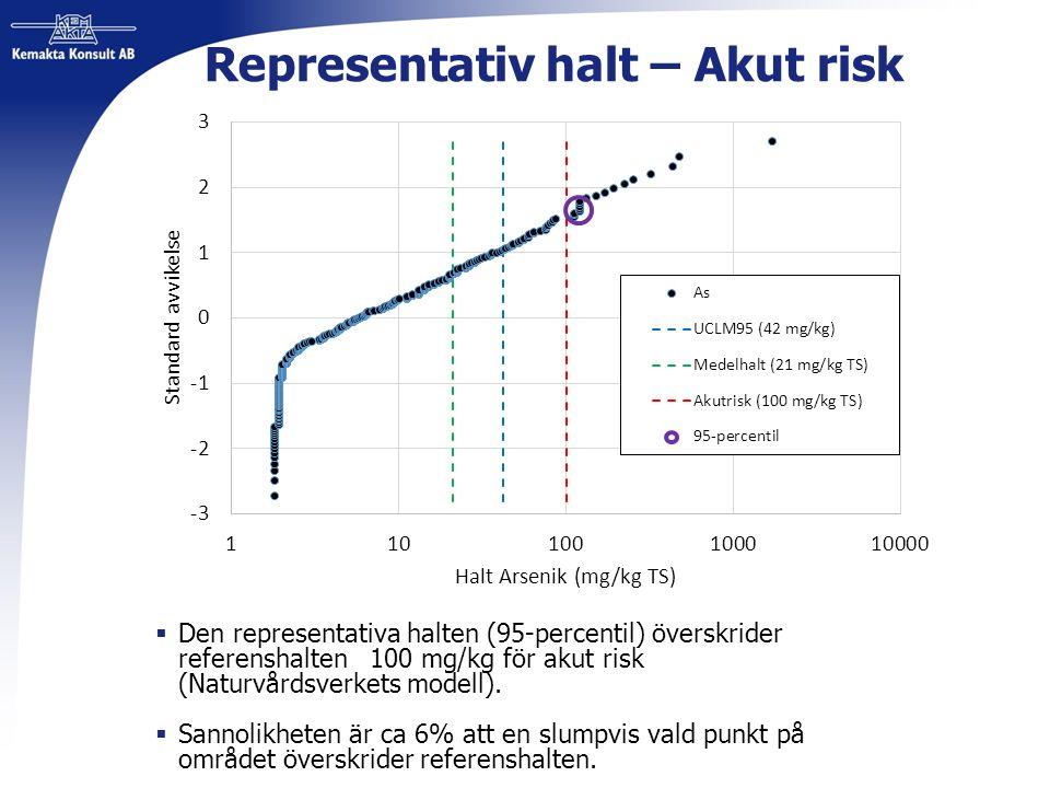 Representativ halt – Akut risk  Den representativa halten (95-percentil) överskrider referenshalten 100 mg/kg för akut risk (Naturvårdsverkets modell